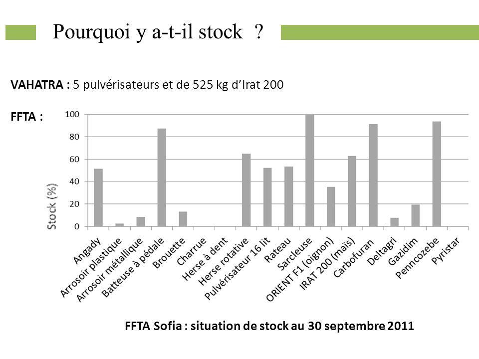 Pourquoi y a-t-il stock ? VAHATRA : 5 pulvérisateurs et de 525 kg dIrat 200 FFTA : FFTA Sofia : situation de stock au 30 septembre 2011