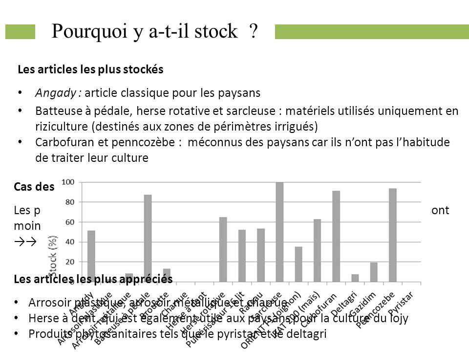 Pourquoi y a-t-il stock ? Les articles les plus stockés Angady : article classique pour les paysans Batteuse à pédale, herse rotative et sarcleuse : m