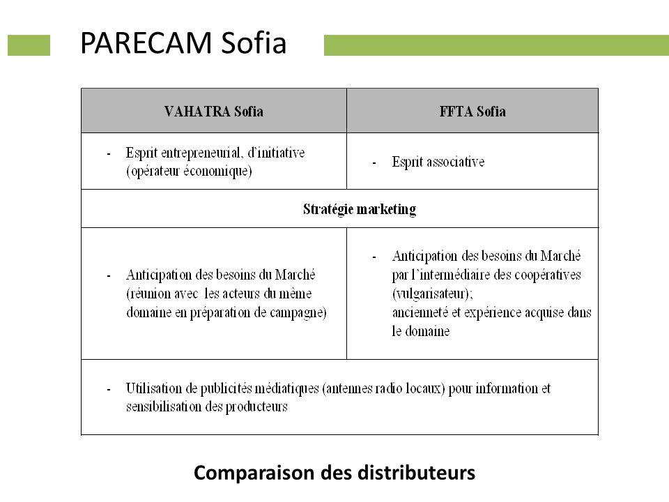 PARECAM Sofia Comparaison des distributeurs
