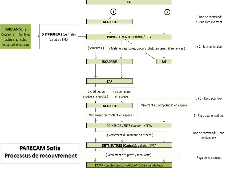 Processus de recouvrement PARECAM Sofia Processus de recouvrement