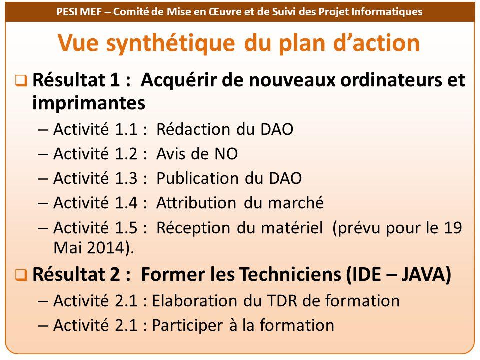 PESI MEF – Comité de Mise en Œuvre et de Suivi des Projet Informatiques Vue synthétique du plan daction Résultat 1 : Acquérir de nouveaux ordinateurs et imprimantes – Activité 1.1 : Rédaction du DAO – Activité 1.2 : Avis de NO – Activité 1.3 : Publication du DAO – Activité 1.4 : Attribution du marché – Activité 1.5 : Réception du matériel (prévu pour le 19 Mai 2014).