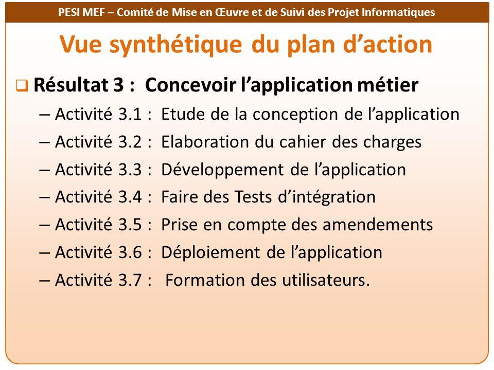 PESI MEF – Comité de Mise en Œuvre et de Suivi des Projet Informatiques Vue synthétique du plan daction Résultat 3 : Concevoir lapplication métier – Activité 3.1 : Etude de la conception de lapplication – Activité 3.2 : Elaboration du cahier des charges – Activité 3.3 : Développement de lapplication – Activité 3.4 : Faire des Tests dintégration – Activité 3.5 : Prise en compte des amendements – Activité 3.6 : Déploiement de lapplication – Activité 3.7 : Formation des utilisateurs.