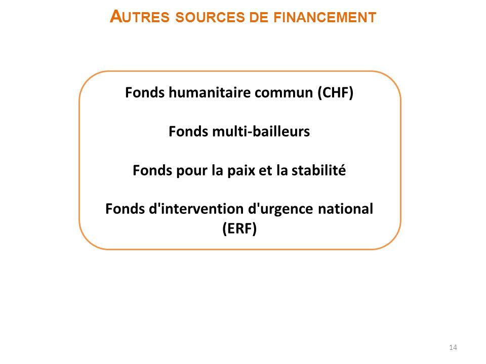 14 A UTRES SOURCES DE FINANCEMENT Fonds humanitaire commun (CHF) Fonds multi-bailleurs Fonds pour la paix et la stabilité Fonds d intervention d urgence national (ERF)