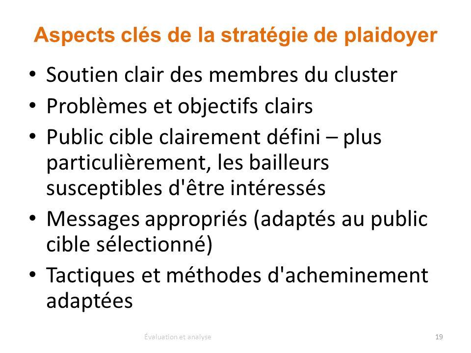 Aspects clés de la stratégie de plaidoyer Soutien clair des membres du cluster Problèmes et objectifs clairs Public cible clairement défini – plus par