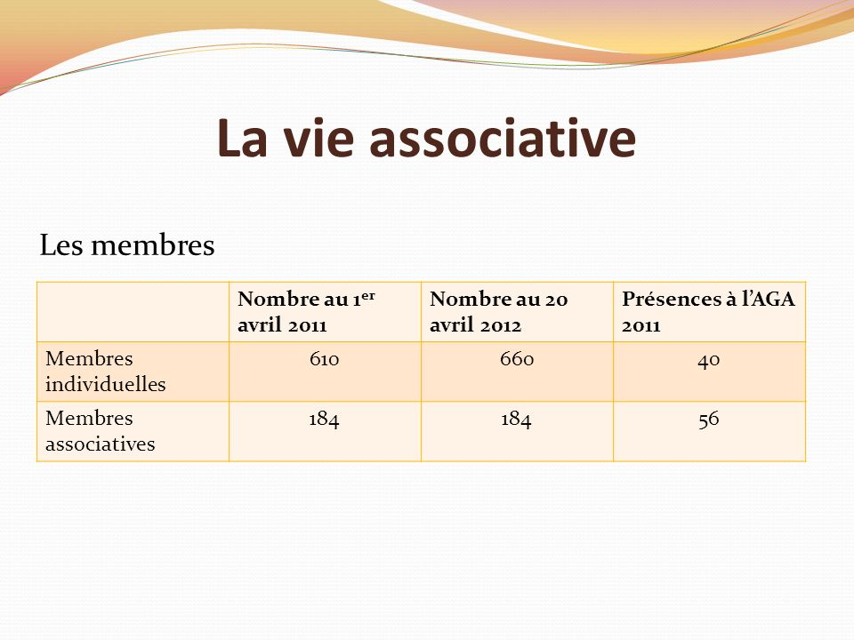 La vie associative Nombre au 1 er avril 2011 Nombre au 20 avril 2012 Présences à lAGA 2011 Membres individuelles 61066040 Membres associatives 184 56 Les membres