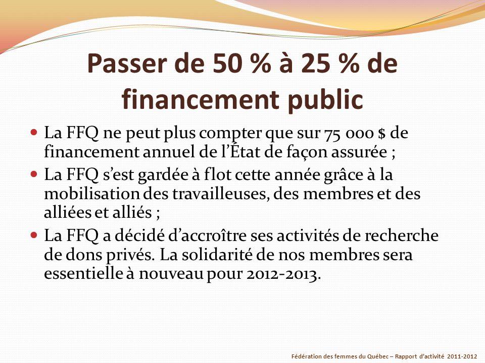Passer de 50 % à 25 % de financement public La FFQ ne peut plus compter que sur 75 000 $ de financement annuel de lÉtat de façon assurée ; La FFQ sest gardée à flot cette année grâce à la mobilisation des travailleuses, des membres et des alliées et alliés ; La FFQ a décidé daccroître ses activités de recherche de dons privés.