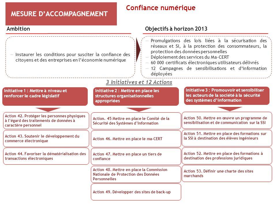 MESURE DACCOMPAGNEMENT 3 Initiatives et 12 Actions Initiative 1 : Mettre à niveau et renforcer le cadre législatif Action 42. Protéger les personnes p