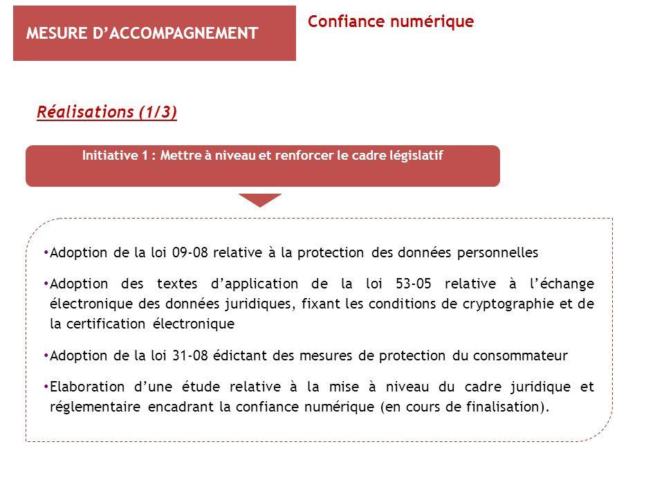 MESURE DACCOMPAGNEMENT Réalisations (1/3) Confiance numérique Initiative 1 : Mettre à niveau et renforcer le cadre législatif Adoption de la loi 09-08
