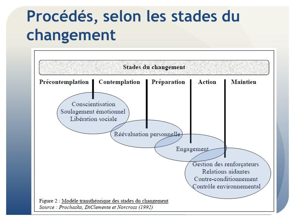Procédés du changement Conscientisation: offrir de linformation face aux risques du comportement et valoriser les comportements plus sains.