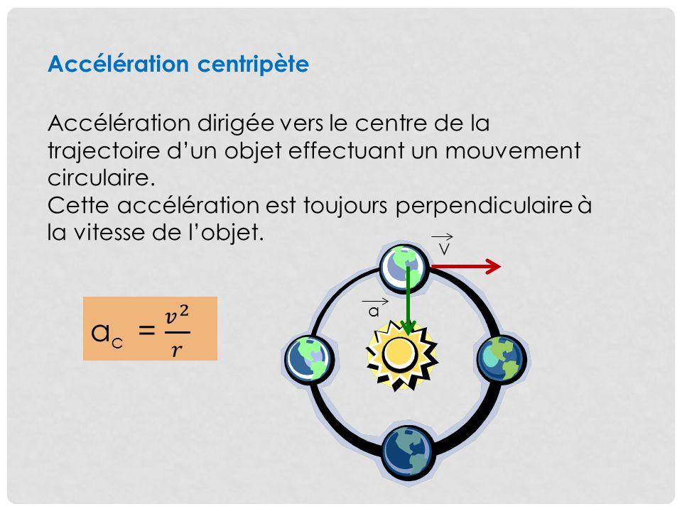 Accélération centripète Accélération dirigée vers le centre de la trajectoire dun objet effectuant un mouvement circulaire.
