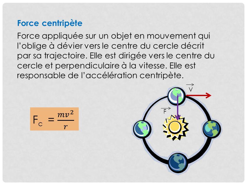 Force centripète Force appliquée sur un objet en mouvement qui loblige à dévier vers le centre du cercle décrit par sa trajectoire. Elle est dirigée v