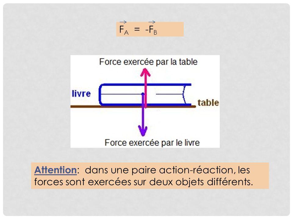APPLICATIONS DE LA TROISIÈME LOI DE NEWTON 1.Objet B incapable de fournir une force équivalente à celle de lobjet A lorsquun objet est incapable de fournir une force équivalente à celle qui est exercée sur lui, le premier objet devient également incapable de fournir cette force.