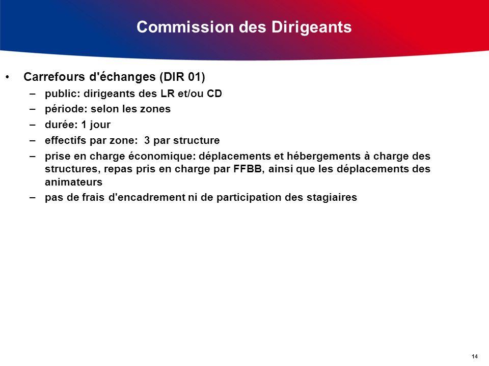 Commission des Dirigeants Carrefours d'échanges (DIR 01) –public: dirigeants des LR et/ou CD –période: selon les zones –durée: 1 jour –effectifs par z