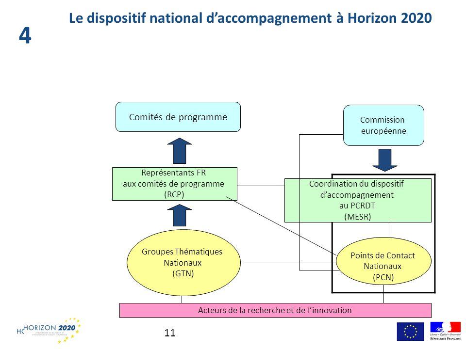 11 Le dispositif national daccompagnement à Horizon 2020 2.2 Représentants FR aux comités de programme (RCP) Groupes Thématiques Nationaux (GTN) Commi