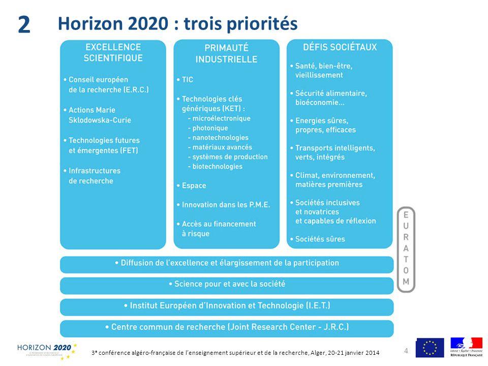 79,4 Mds courants pour 2014-2020 …à comparer à ~58 Mds courants (7 ème PCRDT, Euratom, CIP et IET) sur 2007-2013 5 Horizon 2020 : budget (1) 2 (en Md courants ) 3 e conférence algéro-française de lenseignement supérieur et de la recherche, Alger, 20-21 janvier 2014