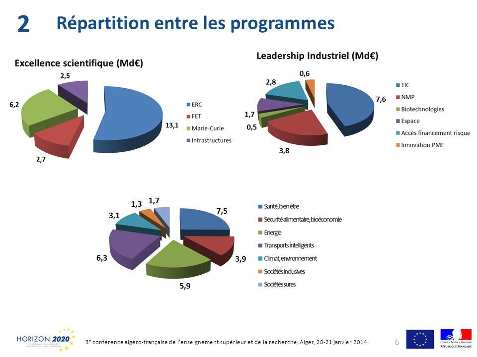 6 Répartition entre les programmes 2 3 e conférence algéro-française de lenseignement supérieur et de la recherche, Alger, 20-21 janvier 2014