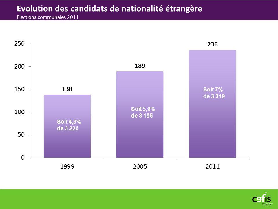 Evolution des candidats de nationalité étrangère Elections communales 2011
