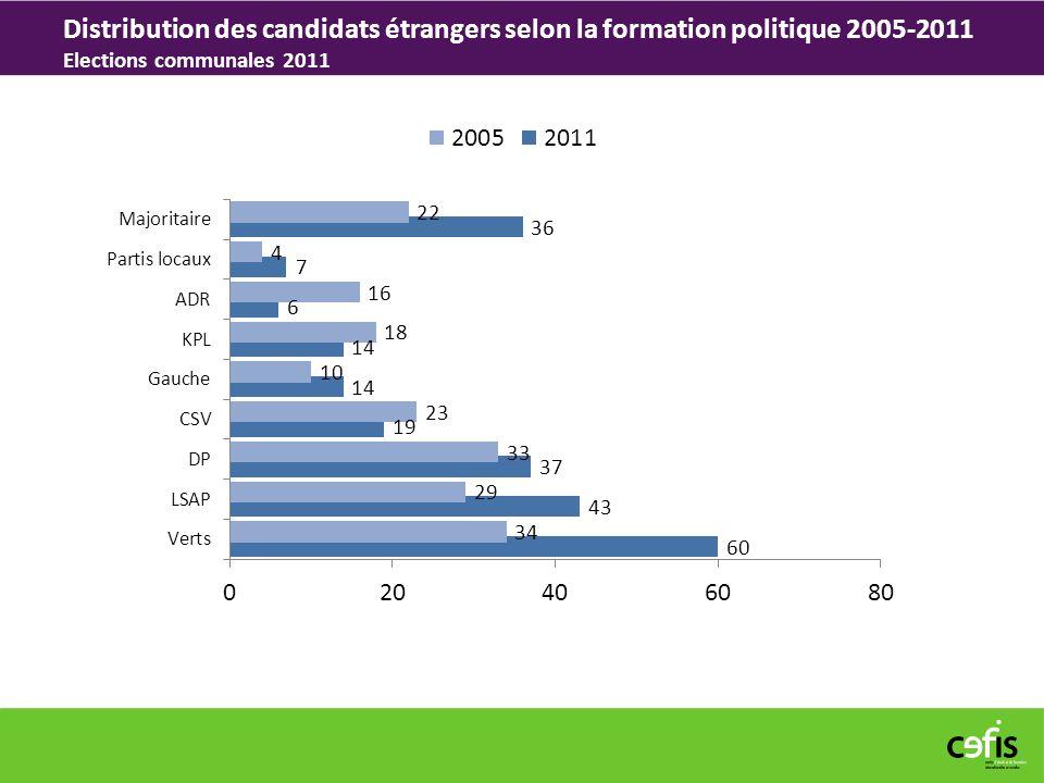 Distribution des candidats étrangers selon la formation politique 2005-2011 Elections communales 2011