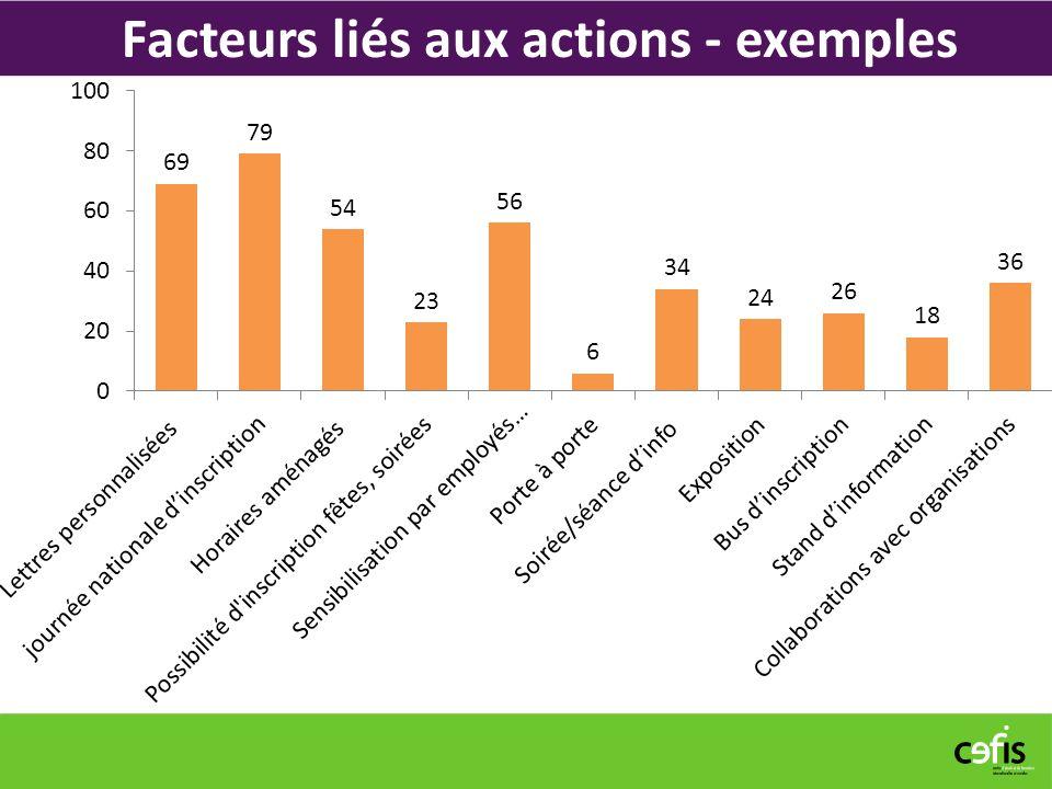 Facteurs liés aux actions - exemples