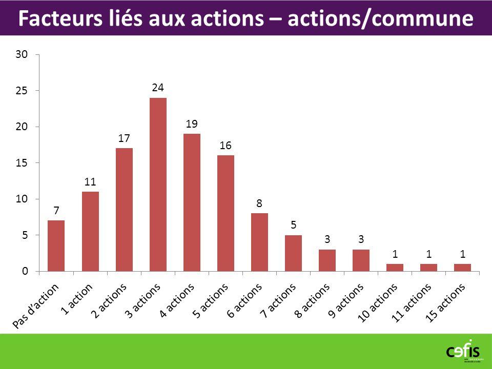 Facteurs liés aux actions – actions/commune
