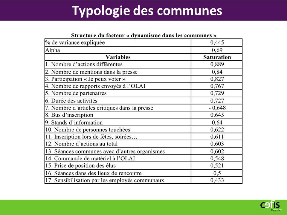 Typologie des communes
