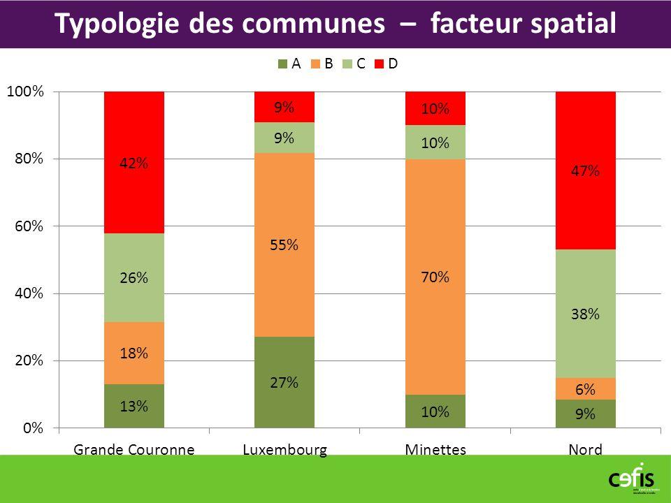 Typologie des communes – facteur spatial
