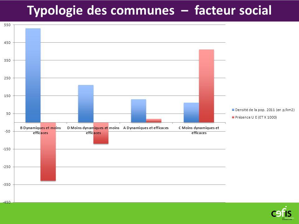 Typologie des communes – facteur social