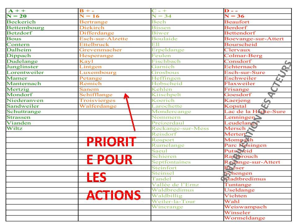 PRIORIT E POUR LES ACTIONS SENSIBILISATION DES ACTEURS