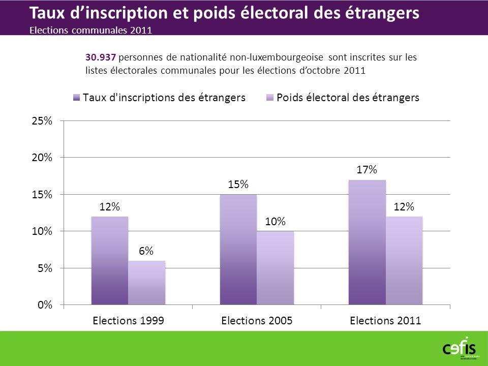Taux dinscription et poids électoral des étrangers Elections communales 2011 30.937 personnes de nationalité non-luxembourgeoise sont inscrites sur les listes électorales communales pour les élections doctobre 2011