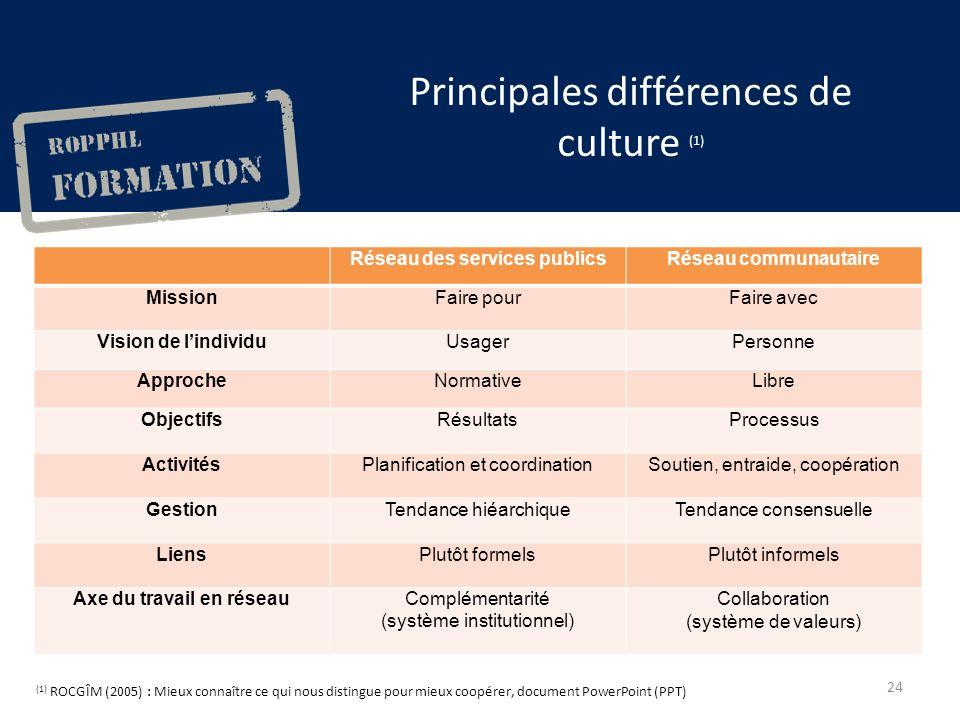 Principales différences de culture (1) (1) ROCGÎM (2005) : Mieux connaître ce qui nous distingue pour mieux coopérer, document PowerPoint (PPT) Réseau des services publicsRéseau communautaire MissionFaire pourFaire avec Vision de lindividuUsagerPersonne ApprocheNormativeLibre ObjectifsRésultatsProcessus ActivitésPlanification et coordinationSoutien, entraide, coopération GestionTendance hiéarchiqueTendance consensuelle LiensPlutôt formelsPlutôt informels Axe du travail en réseauComplémentarité (système institutionnel) Collaboration (système de valeurs) 24