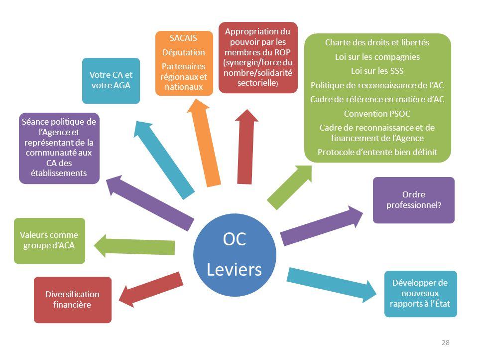 OC Leviers Diversification financière Valeurs comme groupe dACA Séance politique de lAgence et représentant de la communauté aux CA des établissements Votre CA et votre AGA SACAIS Députation Partenaires régionaux et nationaux Appropriation du pouvoir par les membres du ROP (synergie/force du nombre/solidarité sectorielle ) Charte des droits et libertés Loi sur les compagnies Loi sur les SSS Politique de reconnaissance de lAC Cadre de référence en matière dAC Convention PSOC Cadre de reconnaissance et de financement de lAgence Protocole dentente bien définit Ordre professionnel .