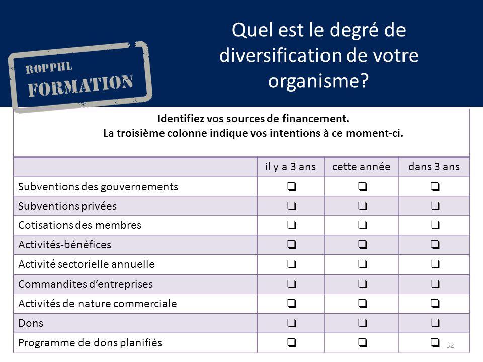 Quel est le degré de diversification de votre organisme.