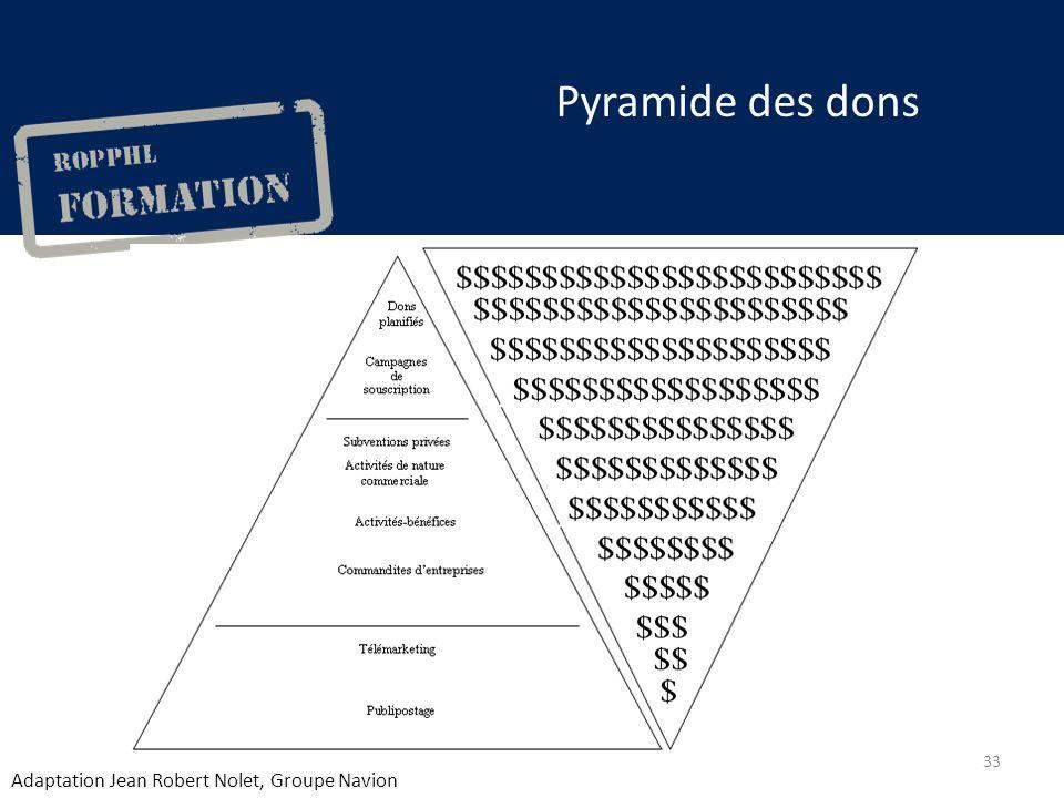 Pyramide des dons Adaptation Jean Robert Nolet, Groupe Navion 33