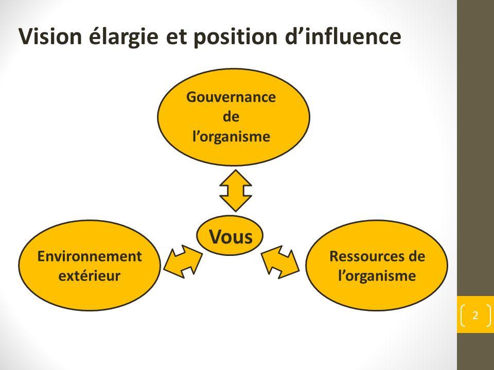 Gouvernance de lorganisme Environnement extérieur Vous Vision élargie et position dinfluence 2 Ressources de lorganisme