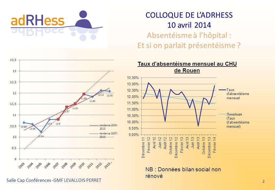 COLLOQUE DE LADRHESS 10 avril 2014 Absentéisme à lhôpital : Et si on parlait présentéisme ? Salle Cap Conférences -GMF LEVALLOIS PERRET 2 NB : Données
