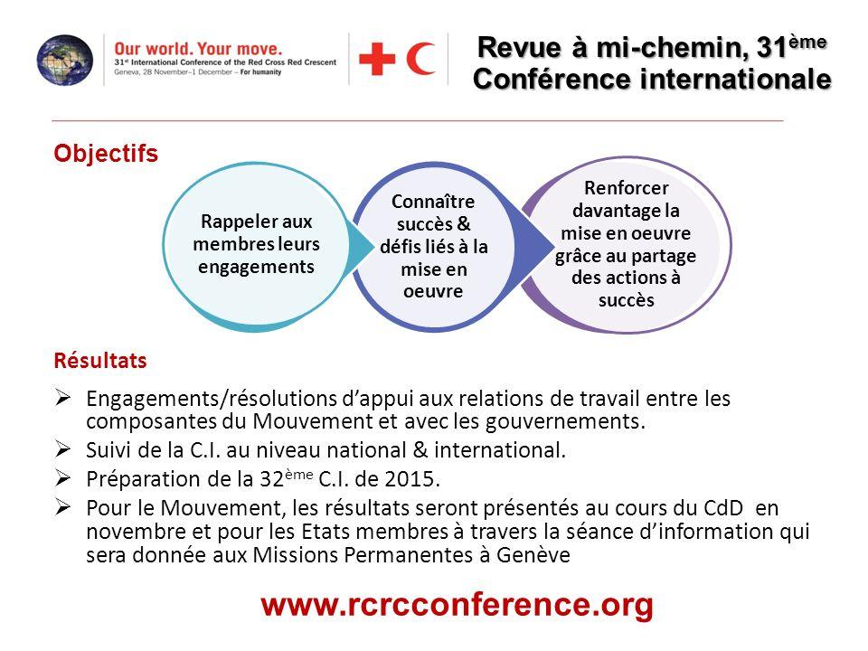 Résultats Engagements/résolutions dappui aux relations de travail entre les composantes du Mouvement et avec les gouvernements. Suivi de la C.I. au ni