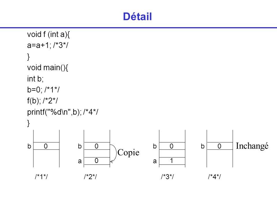 Détail void f (int a){ a=a+1; /*3*/ } void main(){ int b; b=0; /*1*/ f(b); /*2*/ printf(