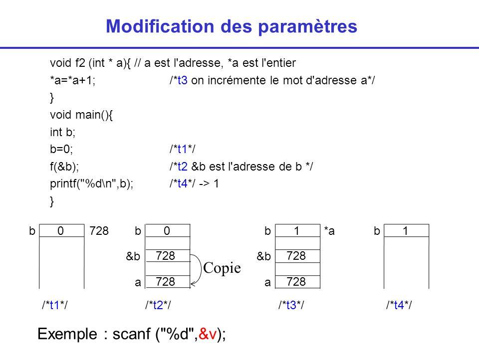 void f2 (int * a){ // a est l adresse, *a est l entier *a=*a+1; /*t3 on incrémente le mot d adresse a*/ } void main(){ int b; b=0; /*t1*/ f(&b); /*t2 &b est l adresse de b */ printf( %d\n ,b); /*t4*/ -> 1 } Modification des paramètres b0 /*t1*/ b1b1 /*t2*//*t3*//*t4*/ a 728b0 &b 728 a Copie 728 &b 728 *a Exemple : scanf ( %d ,&v);