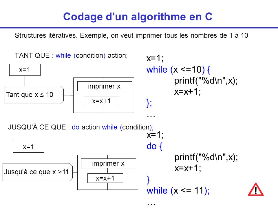 POUR Codage d un algorithme en C for(x=1; x10; x=x+1) printf( %d\n ,x); Pour x E {1,2,…,10} imprimer x équivalent TANT QUE x=1; while (x <=10) { printf( %d\n ,x); x=x+1; }; … Tant que x 10 x=1 imprimer x x=x+1