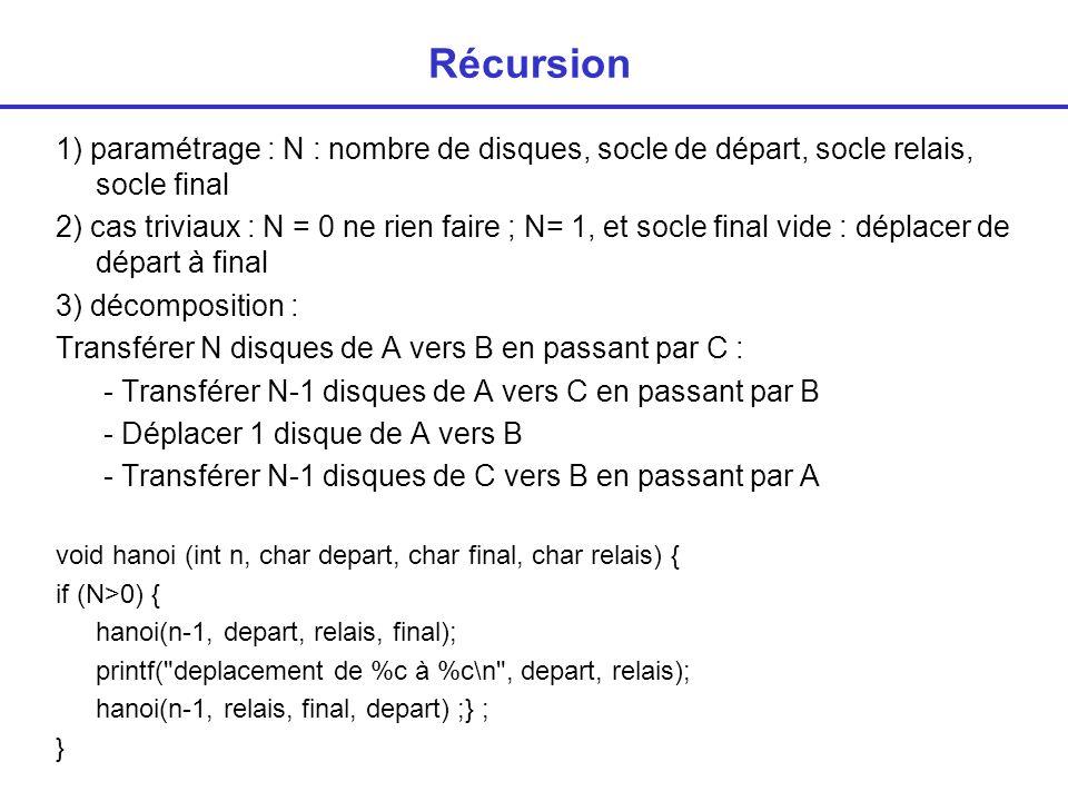 Récursion 1) paramétrage : N : nombre de disques, socle de départ, socle relais, socle final 2) cas triviaux : N = 0 ne rien faire ; N= 1, et socle final vide : déplacer de départ à final 3) décomposition : Transférer N disques de A vers B en passant par C : - Transférer N-1 disques de A vers C en passant par B - Déplacer 1 disque de A vers B - Transférer N-1 disques de C vers B en passant par A void hanoi (int n, char depart, char final, char relais) { if (N>0) { hanoi(n-1, depart, relais, final); printf( deplacement de %c à %c\n , depart, relais); hanoi(n-1, relais, final, depart) ;} ; }