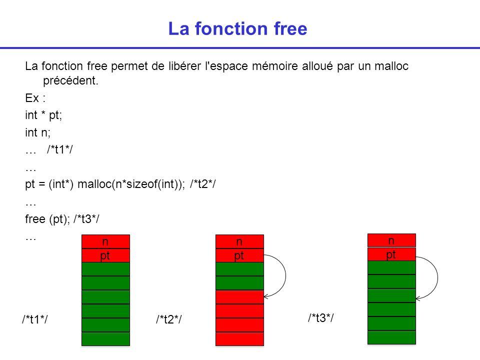 La fonction free La fonction free permet de libérer l espace mémoire alloué par un malloc précédent.
