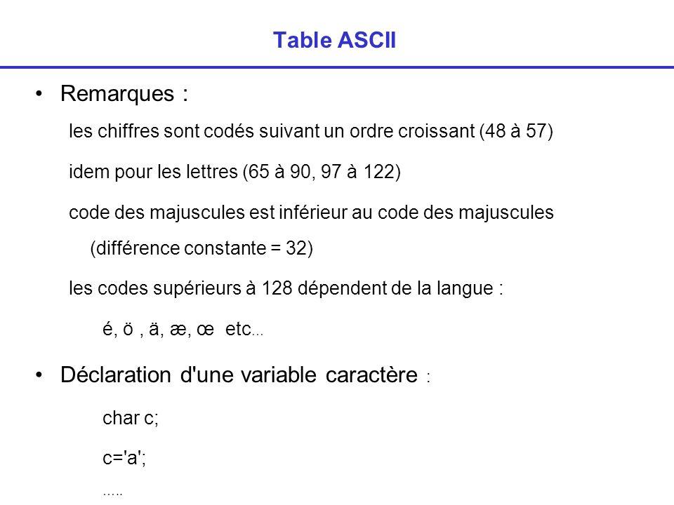 Table ASCII Remarques : les chiffres sont codés suivant un ordre croissant (48 à 57) idem pour les lettres (65 à 90, 97 à 122) code des majuscules est inférieur au code des majuscules (différence constante = 32) les codes supérieurs à 128 dépendent de la langue : é, ö, ä, æ, œ etc … Déclaration d une variable caractère : char c; c= a ; …..