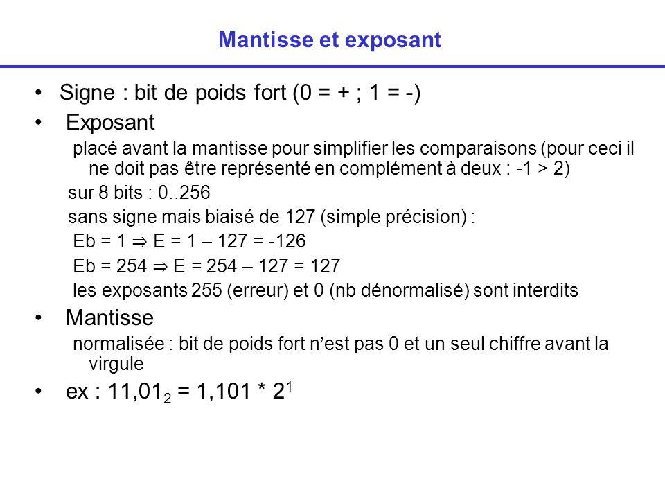 Mantisse et exposant Signe : bit de poids fort (0 = + ; 1 = -) Exposant placé avant la mantisse pour simplifier les comparaisons (pour ceci il ne doit pas être représenté en complément à deux : -1 > 2) sur 8 bits : 0..256 sans signe mais biaisé de 127 (simple précision) : Eb = 1 E = 1 – 127 = -126 Eb = 254 E = 254 – 127 = 127 les exposants 255 (erreur) et 0 (nb dénormalisé) sont interdits Mantisse normalisée : bit de poids fort nest pas 0 et un seul chiffre avant la virgule ex : 11,01 2 = 1,101 * 2 1