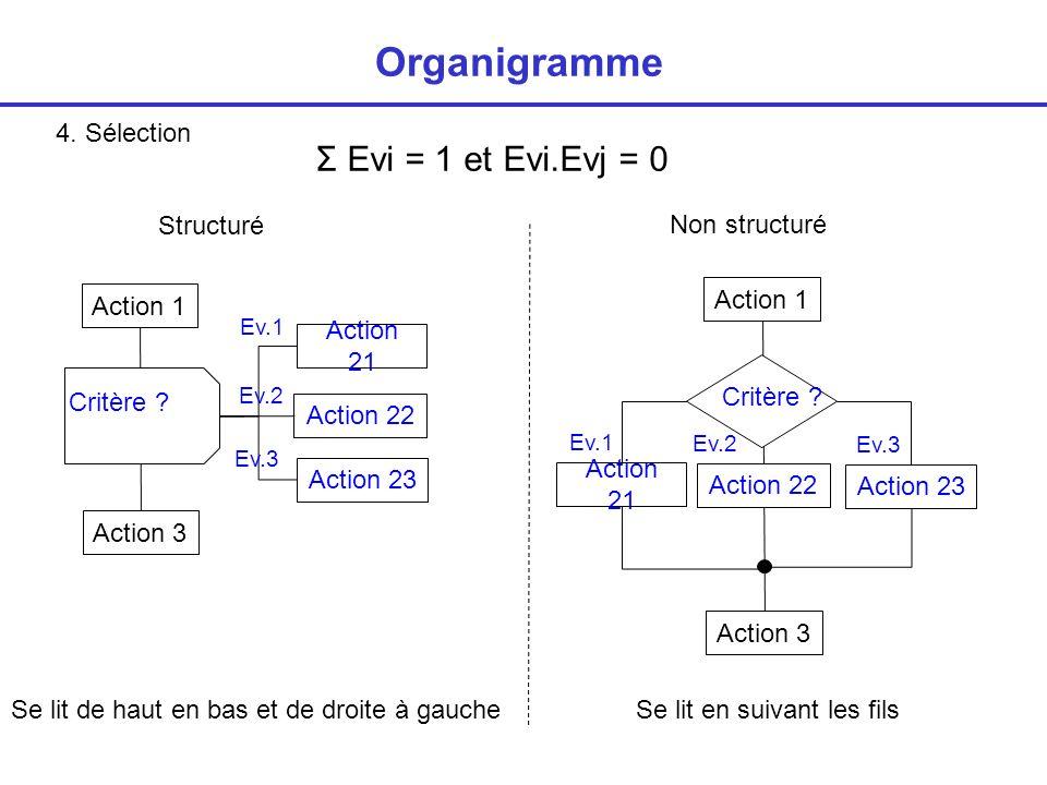 4.Sélection Organigramme Non structuré Critère .