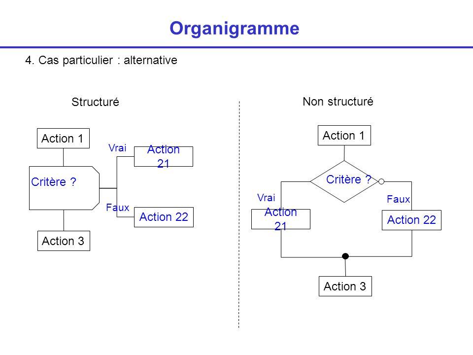 4. Cas particulier : alternative Organigramme Non structuré Critère ? Action 22 Action 21 Action 1 Action 3 Action 22 Action 21 Action 1 Action 3 Crit