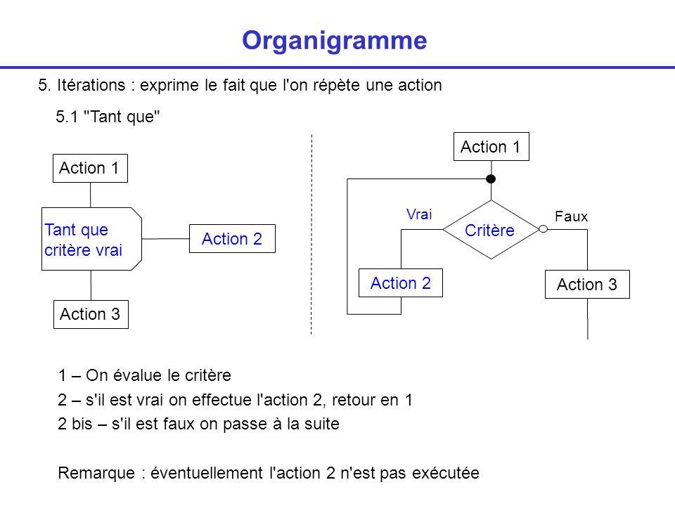 5. Itérations : exprime le fait que l'on répète une action Organigramme Tant que critère vrai Action 2 Action 1 Action 3 Action 2 Action 1 Critère 5.1