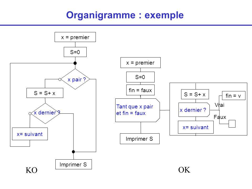 Les actions ou instructions en langage C ne sont en fait que des opérations élémentaires (+,-, * etc…) sur des données unitaires.