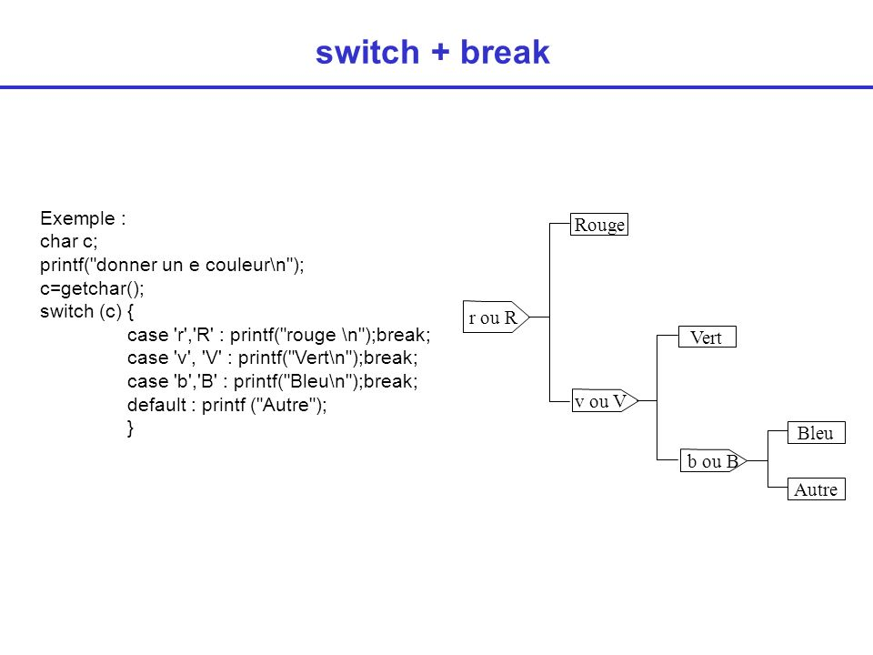 b ou B switch + break Exemple : char c; printf(