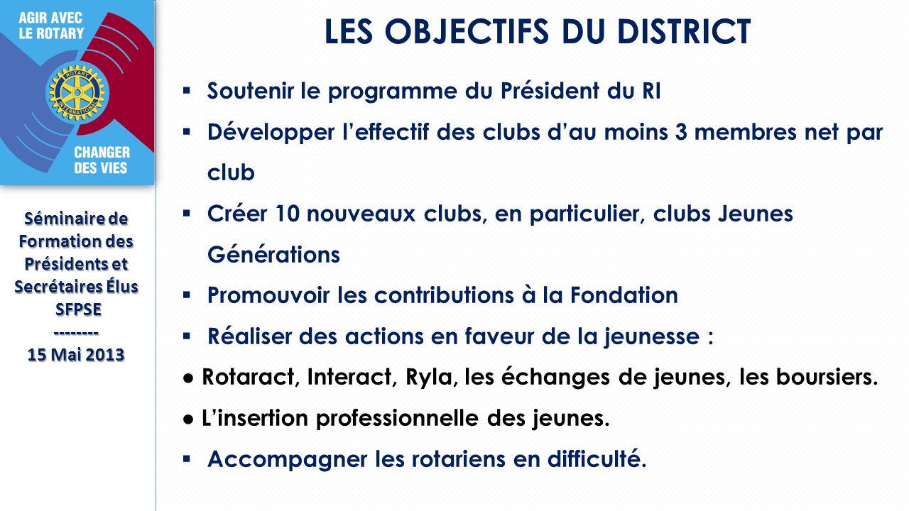 LES OBJECTIFS DU DISTRICT Séminaire de Formation des Présidents et Secrétaires Élus SFPSE SFPSE-------- 15 Mai 2013 Soutenir le programme du Président du RI Développer leffectif des clubs dau moins 3 membres net par club Créer 10 nouveaux clubs, en particulier, clubs Jeunes Générations Promouvoir les contributions à la Fondation Réaliser des actions en faveur de la jeunesse : Rotaract, Interact, Ryla, les échanges de jeunes, les boursiers.
