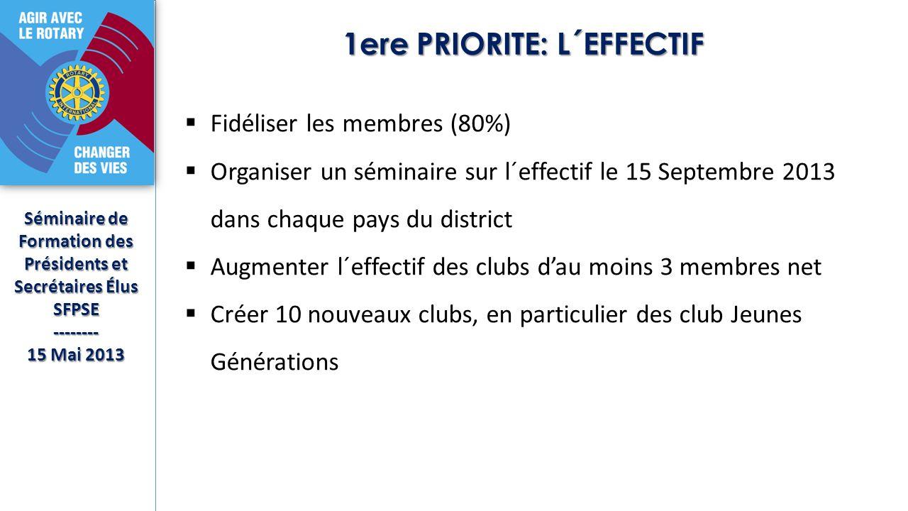 1ere PRIORITE: L´EFFECTIF Séminaire de Formation des Présidents et Secrétaires Élus SFPSE-------- 15 Mai 2013 Fidéliser les membres (80%) Organiser un séminaire sur l´effectif le 15 Septembre 2013 dans chaque pays du district Augmenter l´effectif des clubs dau moins 3 membres net Créer 10 nouveaux clubs, en particulier des club Jeunes Générations